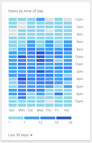 Graph of User Times