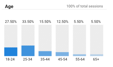 Bar graph with more younger users