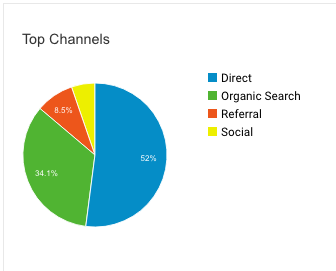 Pie chart shows over half are direct users